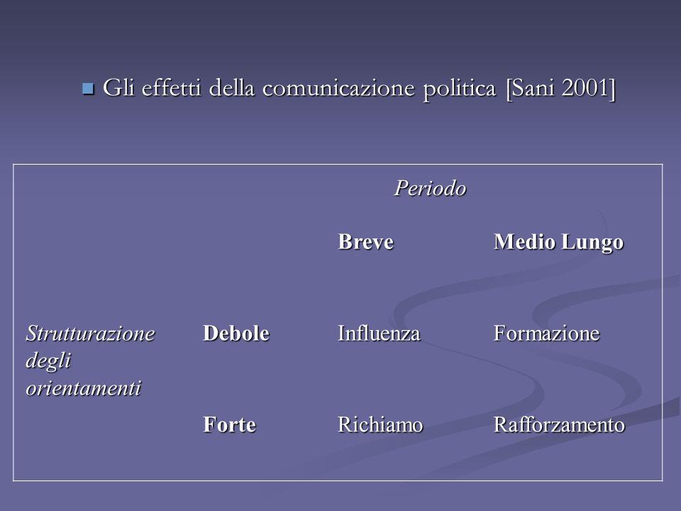 Gli effetti della comunicazione politica [Sani 2001]